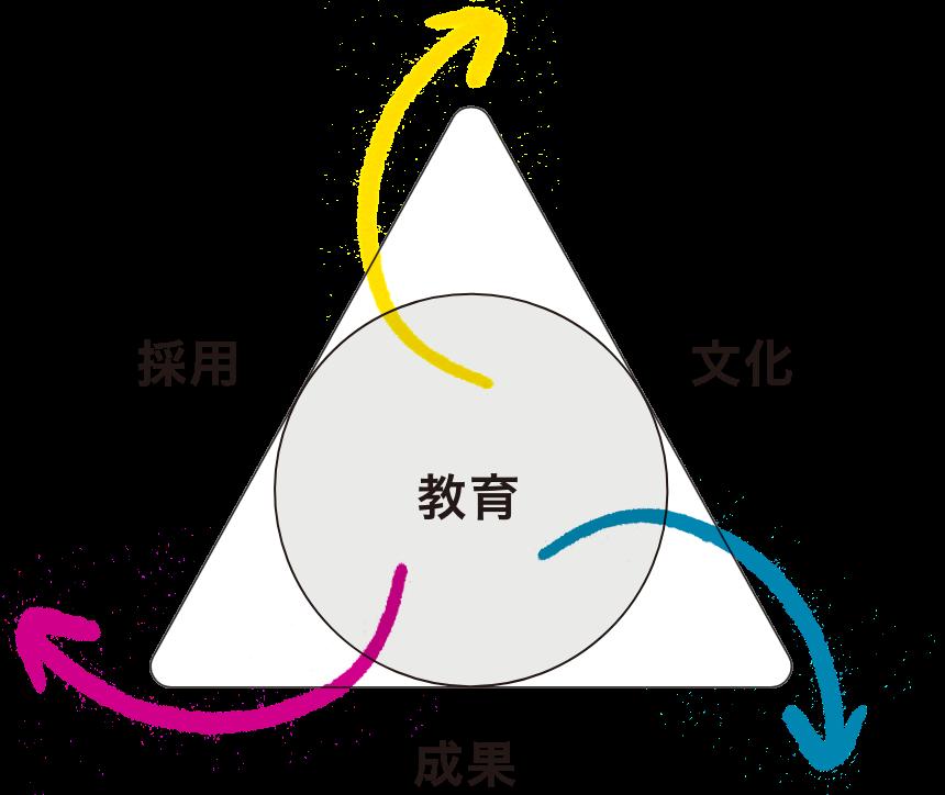 3つの組織戦略